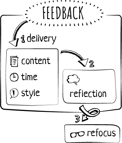 Feedback process has 3 steps linked to 3 activity typologies.